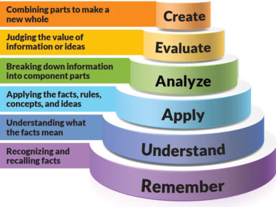 TAIPS-Blooms_Taxonomy_pyramid_cake-style-use-with-permission